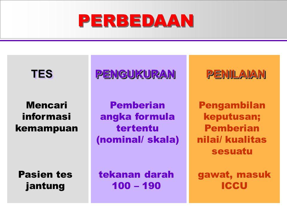 PENGUKURAN DAN PENILAIAN BELAJAR ( alternatif I, yang lazim ) TIDAK LULUS HASIL BELAJAR MAHASISWA BELAJAR PENILAIAN TES / UJIAN LULUS KULIAH