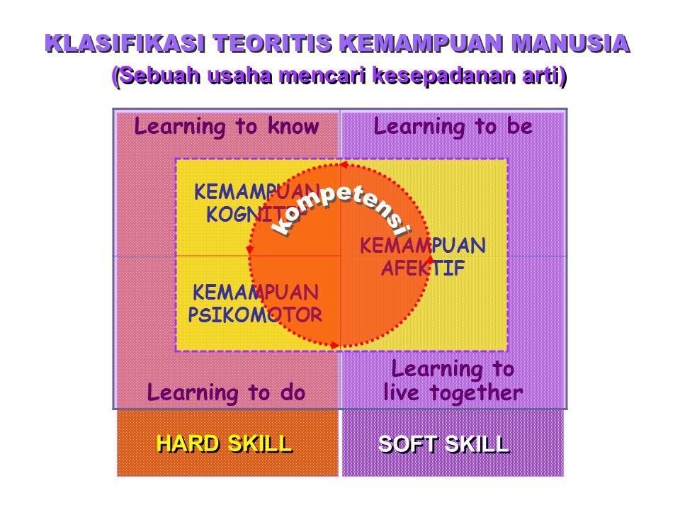 SOFT SKILL HARD SKILL Learning to knowLearning to be Learning to do Learning to live together KEMAMPUAN PSIKOMOTOR KEMAMPUAN KOGNITIF KEMAMPUAN AFEKTIF ( (Sebuah usaha mencari kesepadanan arti)