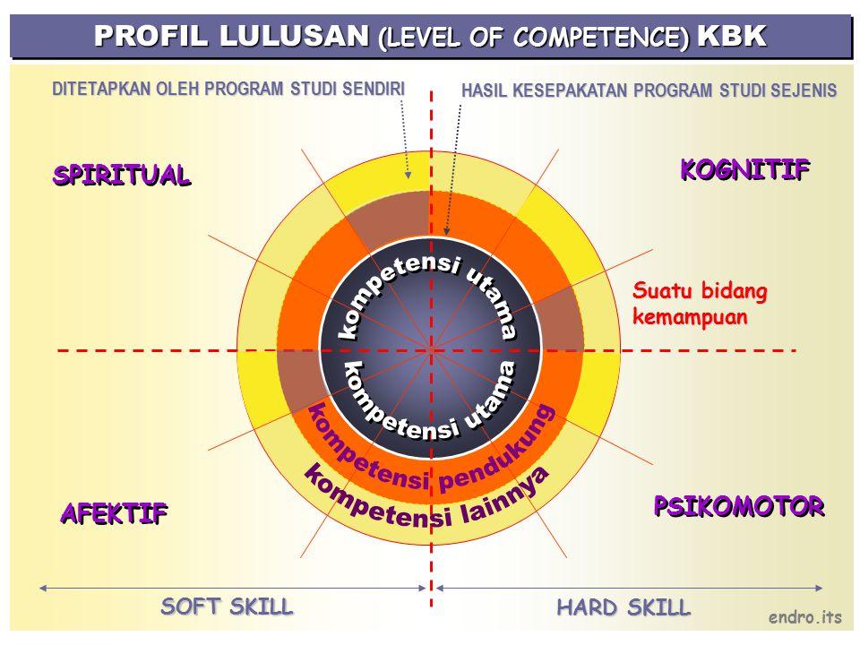KOGNITIF PSIKOMOTOR AFEKTIF SPIRITUAL PROFIL LULUSAN (LEVEL OF COMPETENCE) KBK Suatu bidang kemampuan HARD SKILL endro.its SOFT SKILL HASIL KESEPAKATAN PROGRAM STUDI SEJENIS HASIL KESEPAKATAN PROGRAM STUDI SEJENIS DITETAPKAN OLEH PROGRAM STUDI SENDIRI