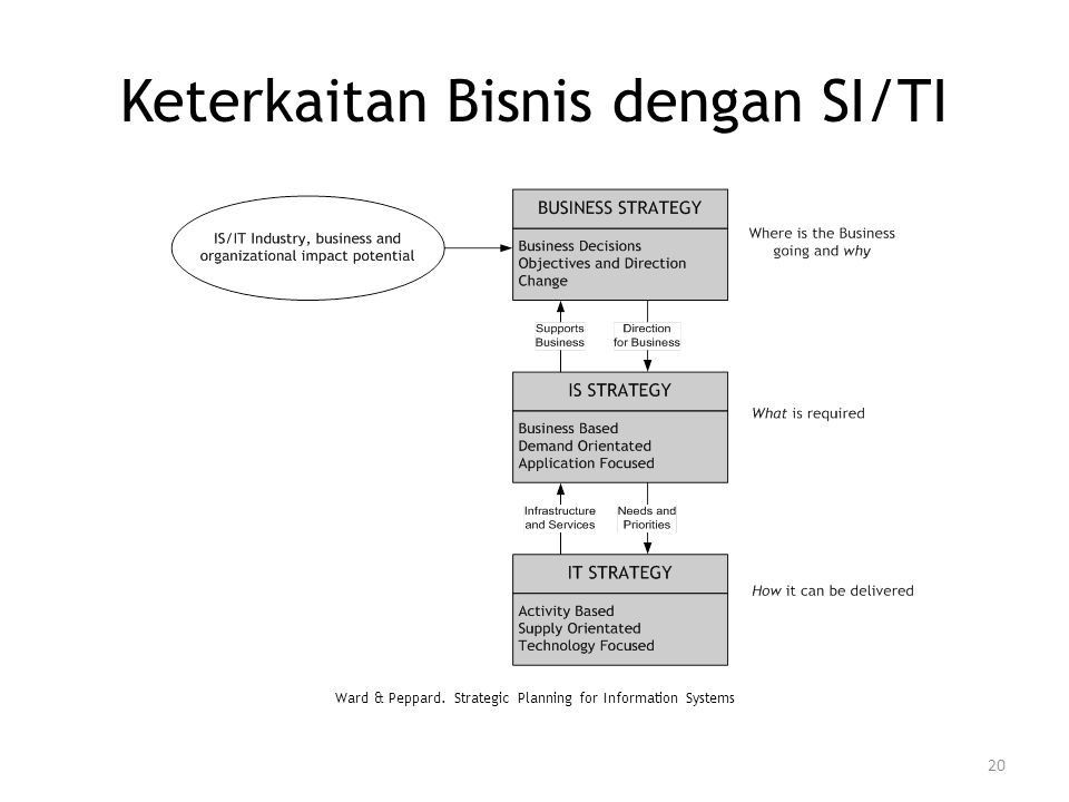 Keterkaitan Bisnis dengan SI/TI Ward & Peppard. Strategic Planning for Information Systems 20
