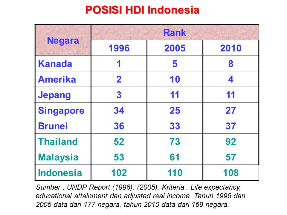 Negara Rank 199620052010 Kanada158 Amerika2104 Jepang311 Singapore342527 Brunei363337 Thailand527392 Malaysia536157 Indonesia102110108 Sumber : UNDP Report (1996), (2005).