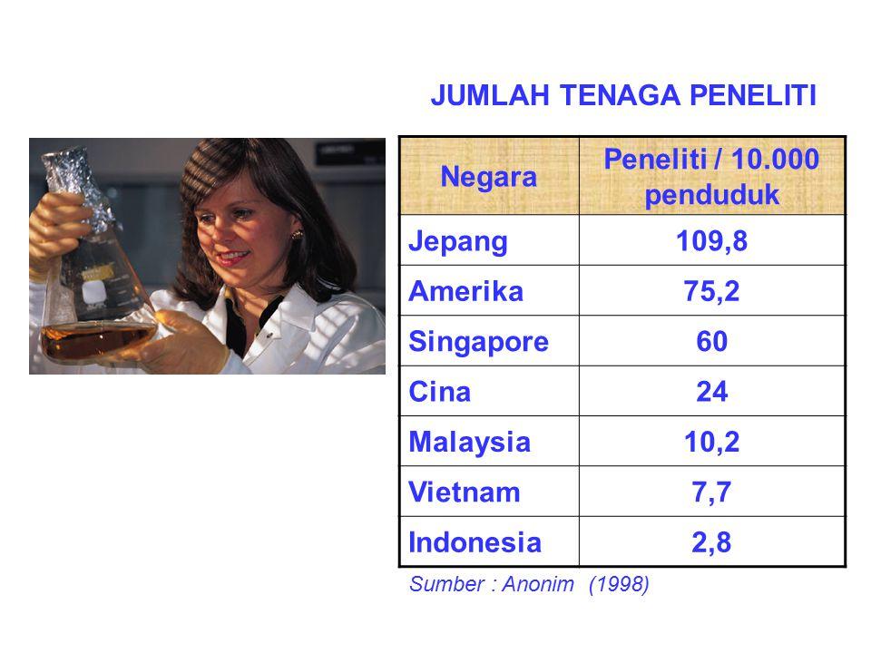 Negara Peneliti / 10.000 penduduk Jepang109,8 Amerika75,2 Singapore60 Cina24 Malaysia10,2 Vietnam7,7 Indonesia2,8 Sumber : Anonim (1998) JUMLAH TENAGA PENELITI