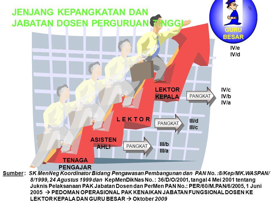 TENAGA PENGAJAR ASISTEN AHLI L E K T O R KEPALA PANGKAT III/b III/a PANGKAT III/d III/c IV/e IV/d IV/c IV/b IV/a JENJANG KEPANGKATAN DAN JABATAN DOSEN PERGURUAN TINGGI Sumber : SK MenNeg Koordinator Bidang Pengawasan Pembangunan dan PAN No.