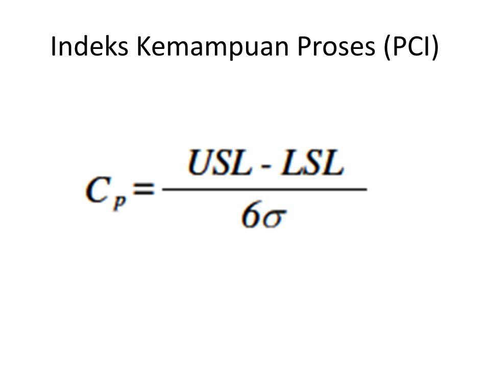Indeks Kemampuan Proses (PCI)