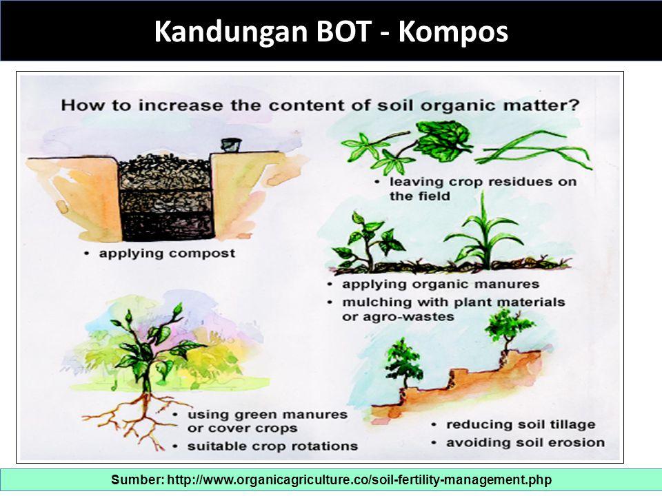 NPK : Unsur Hara Makro Sumber: http://www.organicagriculture.co/soil-fertility-management.php