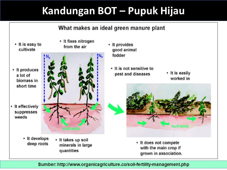 Kandungan BOT - Kompos Sumber: http://www.organicagriculture.co/soil-fertility-management.php