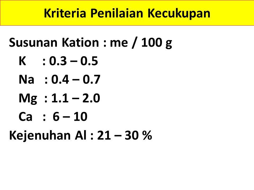 Kriteria Penilaian Kecukupan 1.C-Organik : 2 – 3 % 2.N-Total : 0.21 – 0.50 %, C / N : 11 – 15 3.P2O5 (HCl) : 21 – 40 mg / 100 g 4.P2O5 (Bray 1) : 16 – 25 ppm 5.P2O5 (Olsen) : 26 – 45 ppm 6.K2O (HCl 25%) : 21 – 40 mg / 100 g 7.KTK = 17 – 24 mg / 100 g 8.Kejenuhan Basa (KB) : 36 – 50 % 9.pH = 5.5 – 6.5 (6.6 – 7.5)