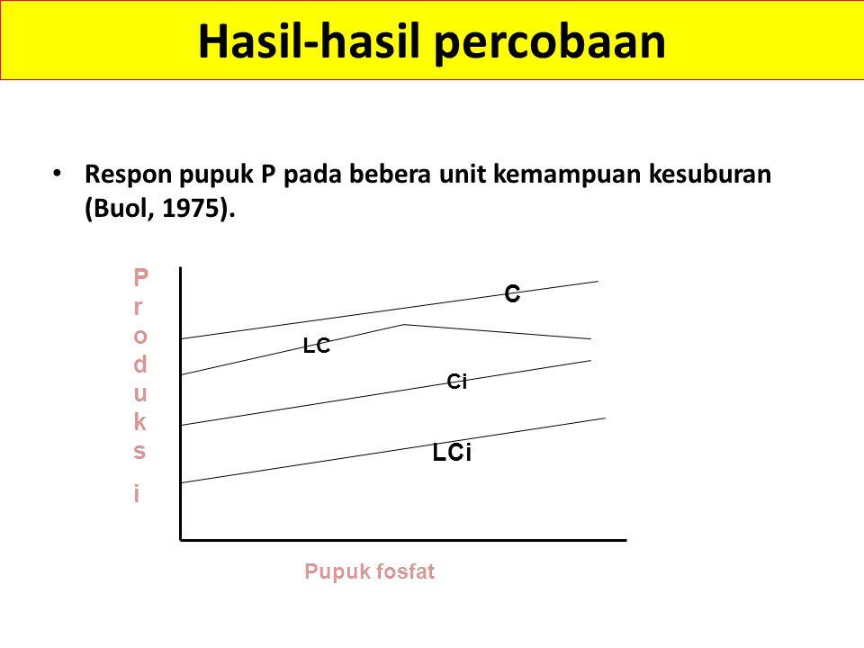 Hasil-hasil percobaan Tabel : rata-rata produksi jagung pada bebera unit kemampuan kesuburan (Buol, 1975) Unit kemampuan kesuburanProduksi (kg/ha) L Lg Ldb Lgh Lgek Leak LCdgb Lcga Lcehk Lcgeak Cdgb Cgvb Cghv 2.760 2.659 2.430 2.322 2.262 1.447 3.157 2.982 2.787 2.598 2.450 2.349 2.187