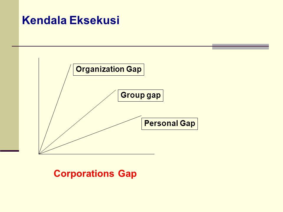 Kendala Eksekusi Corporations Gap Personal Gap Group gap Organization Gap