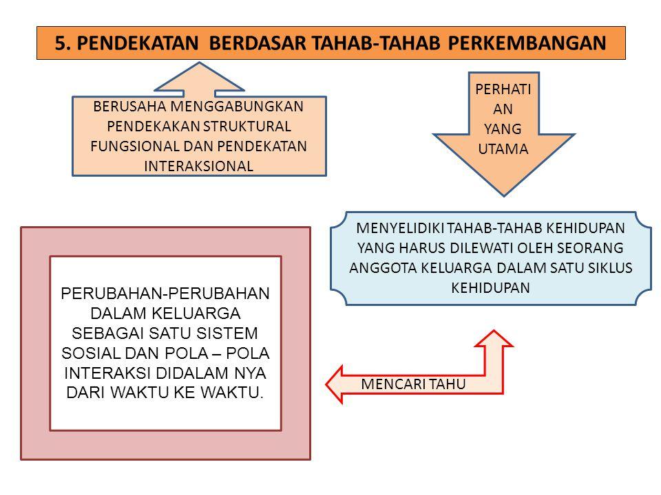 5. PENDEKATAN BERDASAR TAHAB-TAHAB PERKEMBANGAN BERUSAHA MENGGABUNGKAN PENDEKAKAN STRUKTURAL FUNGSIONAL DAN PENDEKATAN INTERAKSIONAL PERHATI AN YANG U