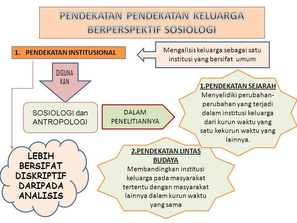 2.PENDEKATAN LINTAS BUDAYA Membandingkan institusi keluarga pada masyarakat tertentu dengan masyarakat lainnya dalam kurun waktu yang sama 1.PENDEKATA