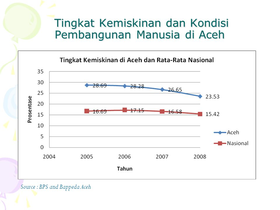 HDI for NAD 2008 HDI for NAD 2008 = 71.5 HDI Rank for NAD, 2008 = 14 HDI for Banda Aceh 2008 = 75.8 HDI Rank for Banda Aceh, 2008 = 20 (previously ranked 39 in 2002)
