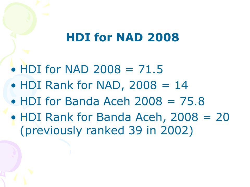 HDI for NAD 2008 HDI for NAD 2008 = 71.5 HDI Rank for NAD, 2008 = 14 HDI for Banda Aceh 2008 = 75.8 HDI Rank for Banda Aceh, 2008 = 20 (previously ran
