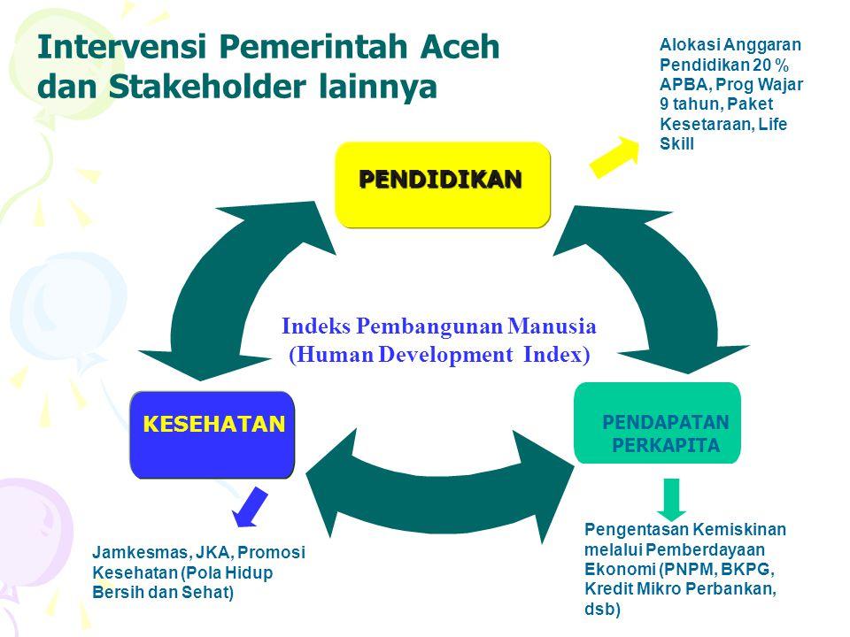 Intervensi Pemerintah Aceh dan Stakeholder lainnya PENDIDIKAN KESEHATAN PENDAPATAN PERKAPITA Indeks Pembangunan Manusia (Human Development Index) Alokasi Anggaran Pendidikan 20 % APBA, Prog Wajar 9 tahun, Paket Kesetaraan, Life Skill Pengentasan Kemiskinan melalui Pemberdayaan Ekonomi (PNPM, BKPG, Kredit Mikro Perbankan, dsb) Jamkesmas, JKA, Promosi Kesehatan (Pola Hidup Bersih dan Sehat)