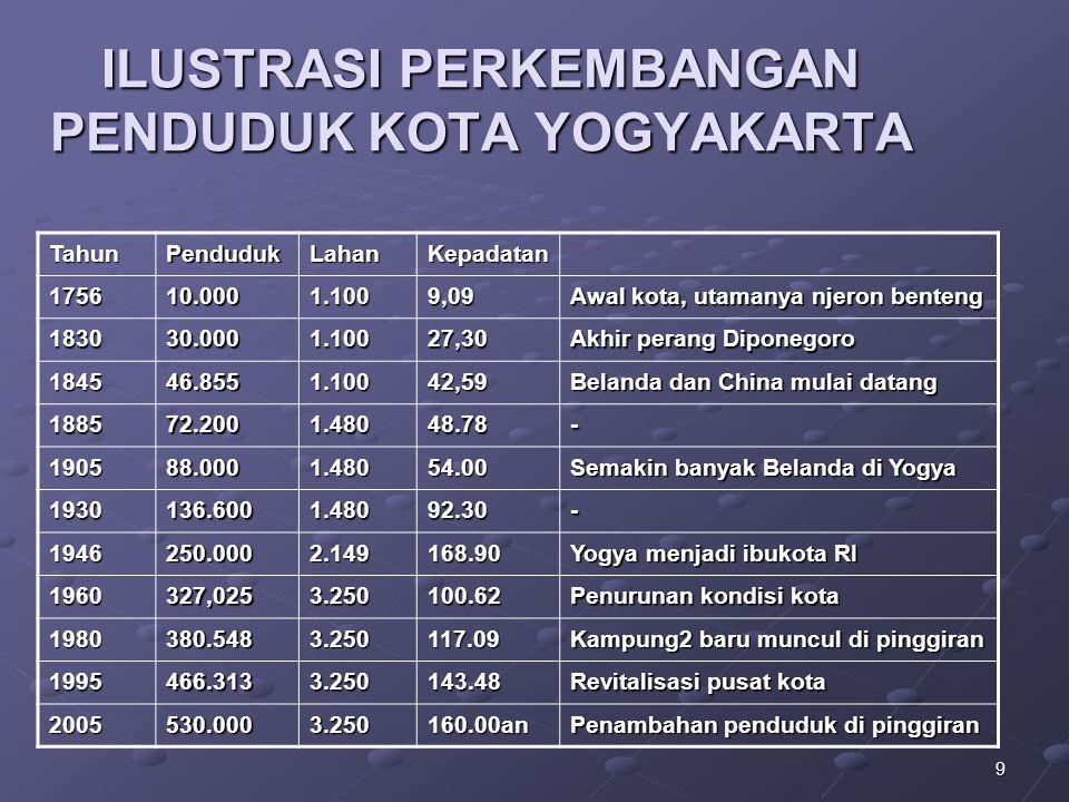 9 ILUSTRASI PERKEMBANGAN PENDUDUK KOTA YOGYAKARTA TahunPendudukLahanKepadatan 175610.0001.1009,09 Awal kota, utamanya njeron benteng 183030.0001.10027,30 Akhir perang Diponegoro 184546.8551.10042,59 Belanda dan China mulai datang 188572.2001.48048.78- 190588.0001.48054.00 Semakin banyak Belanda di Yogya 1930136.6001.48092.30- 1946250.0002.149168.90 Yogya menjadi ibukota RI 1960327,0253.250100.62 Penurunan kondisi kota 1980380.5483.250117.09 Kampung2 baru muncul di pinggiran 1995466.3133.250143.48 Revitalisasi pusat kota 2005530.0003.250160.00an Penambahan penduduk di pinggiran