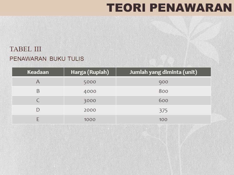 TABEL III PENAWARAN BUKU TULIS TEORI PENAWARAN KeadaanHarga (Rupiah)Jumlah yang diminta (unit) A5000900 B4000800 C3000600 D2000375 E1000100