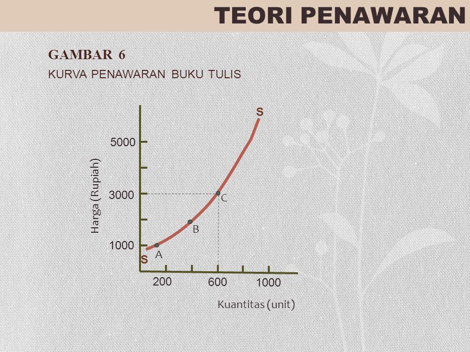 TEORI PENAWARAN GAMBAR 6 KURVA PENAWARAN BUKU TULIS 5000 3000 1000 200 600 1000 Harga (Rupiah) Kuantitas (unit) S S A B C