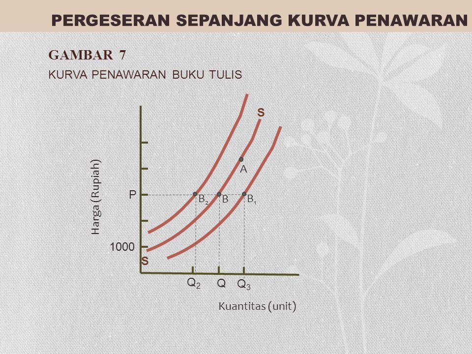 PERGESERAN SEPANJANG KURVA PENAWARAN GAMBAR 7 KURVA PENAWARAN BUKU TULIS P 1000 Q2Q2 Q Q3Q3 Harga (Rupiah) Kuantitas (unit) S S A B B2B2 B1B1