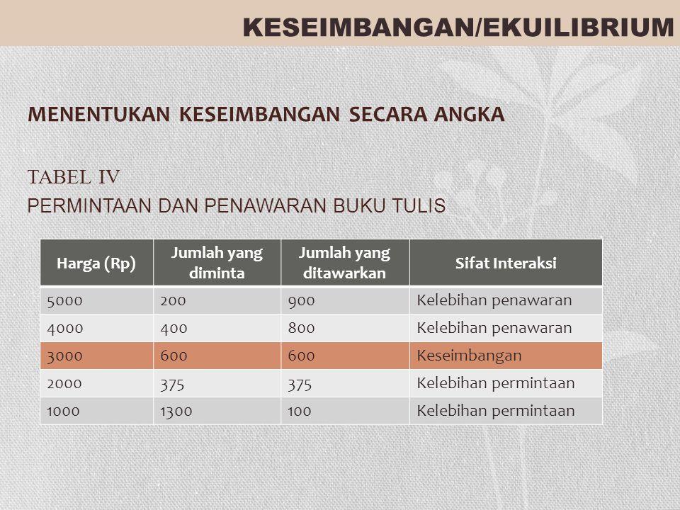 MENENTUKAN KESEIMBANGAN SECARA ANGKA TABEL IV PERMINTAAN DAN PENAWARAN BUKU TULIS KESEIMBANGAN/EKUILIBRIUM Harga (Rp) Jumlah yang diminta Jumlah yang