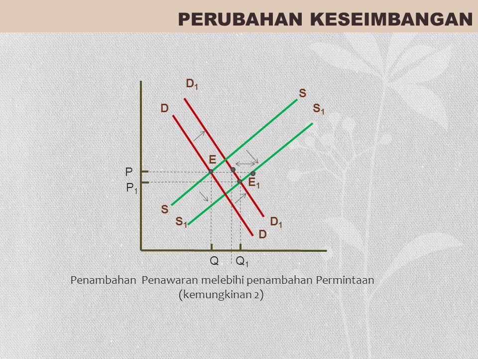 P Q D Penambahan Penawaran melebihi penambahan Permintaan (kemungkinan 2) D E E1E1 S S Q1Q1 P1P1 S1S1 S1S1 D1D1 D1D1 PERUBAHAN KESEIMBANGAN