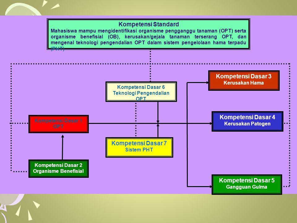 Kompetensi Dasar 1 OPT Kompetensi Dasar 2 Organisme Benefisial Kompetensi Standard Mahasiswa mampu mengidentifikasi organisme pengganggu tanaman (OPT) serta organisme benefisial (OB), kerusakan/gejala tanaman terserang OPT, dan mengenal teknologi pengendalian OPT dalam sistem pengelolaan hama terpadu (PHT) Kompetensi Dasar 4 Kerusakan Patogen Kompetensi Dasar 3 Kerusakan Hama Kompetensi Dasar 5 Gangguan Gulma Kompetensi Dasar 6 Teknologi Pengendalian OPT Kompetensi Dasar 7 Sistem PHT