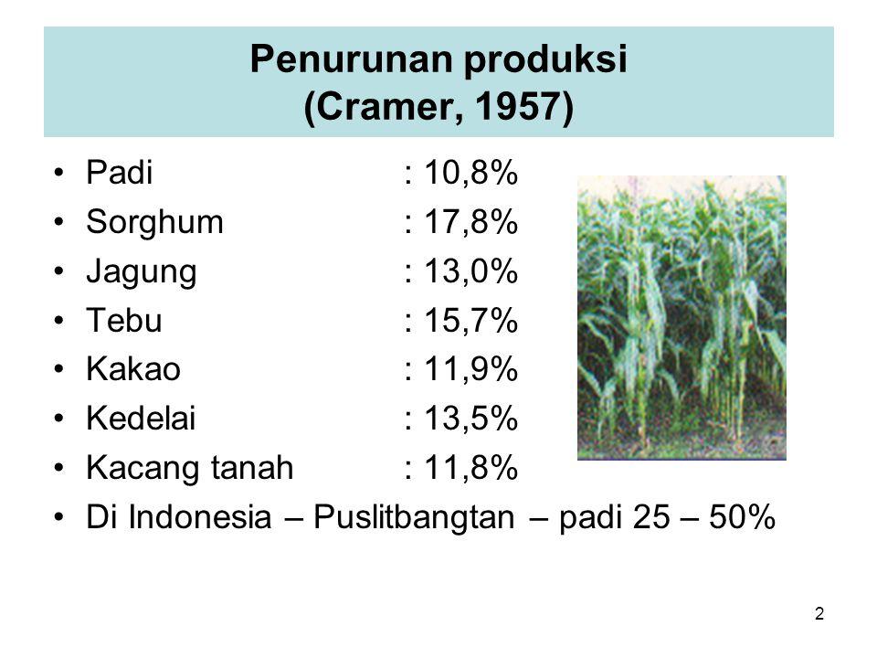 Penurunan produksi (Cramer, 1957) Padi: 10,8% Sorghum: 17,8% Jagung: 13,0% Tebu: 15,7% Kakao: 11,9% Kedelai: 13,5% Kacang tanah: 11,8% Di Indonesia – Puslitbangtan – padi 25 – 50% 2