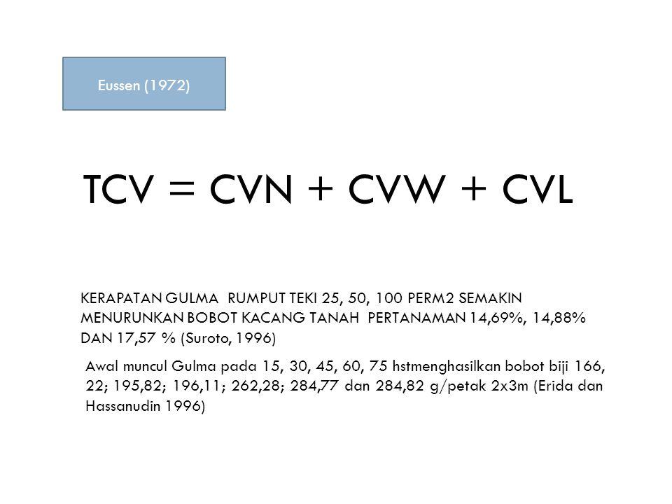 TCV = CVN + CVW + CVL Eussen (1972) KERAPATAN GULMA RUMPUT TEKI 25, 50, 100 PERM2 SEMAKIN MENURUNKAN BOBOT KACANG TANAH PERTANAMAN 14,69%, 14,88% DAN 17,57 % (Suroto, 1996) Awal muncul Gulma pada 15, 30, 45, 60, 75 hstmenghasilkan bobot biji 166, 22; 195,82; 196,11; 262,28; 284,77 dan 284,82 g/petak 2x3m (Erida dan Hassanudin 1996)