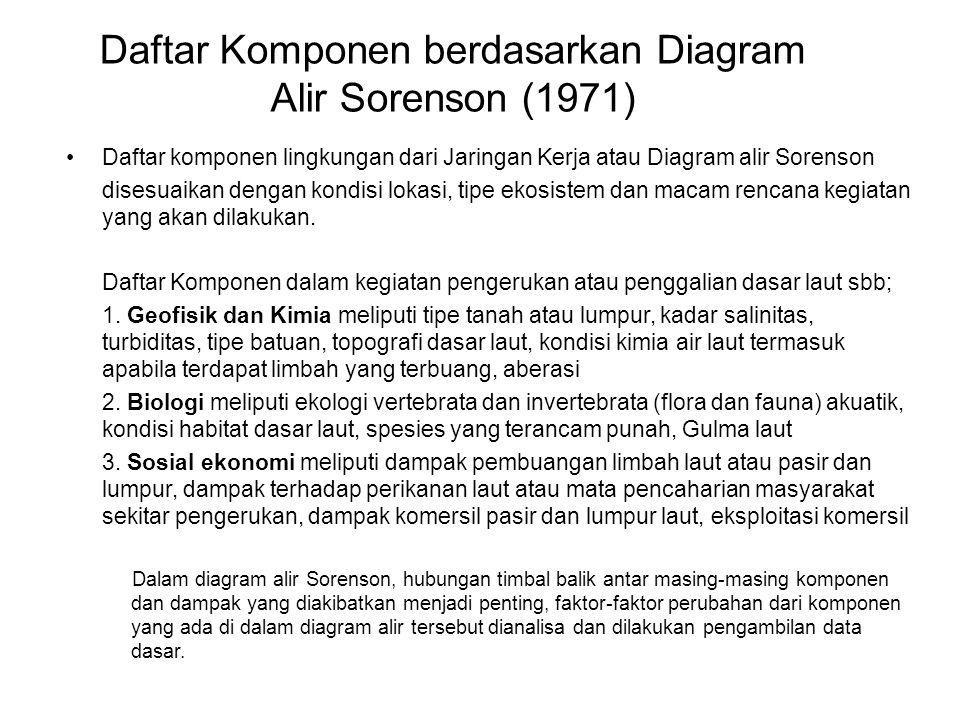 Daftar Komponen berdasarkan Diagram Alir Sorenson (1971) Daftar komponen lingkungan dari Jaringan Kerja atau Diagram alir Sorenson disesuaikan dengan kondisi lokasi, tipe ekosistem dan macam rencana kegiatan yang akan dilakukan.