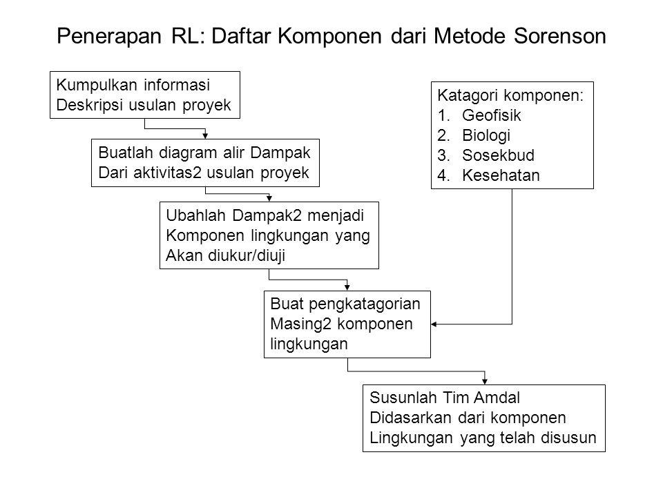 Penerapan RL: Daftar Komponen dari Metode Sorenson Kumpulkan informasi Deskripsi usulan proyek Buatlah diagram alir Dampak Dari aktivitas2 usulan proyek Ubahlah Dampak2 menjadi Komponen lingkungan yang Akan diukur/diuji Buat pengkatagorian Masing2 komponen lingkungan Susunlah Tim Amdal Didasarkan dari komponen Lingkungan yang telah disusun Katagori komponen: 1.Geofisik 2.Biologi 3.Sosekbud 4.Kesehatan