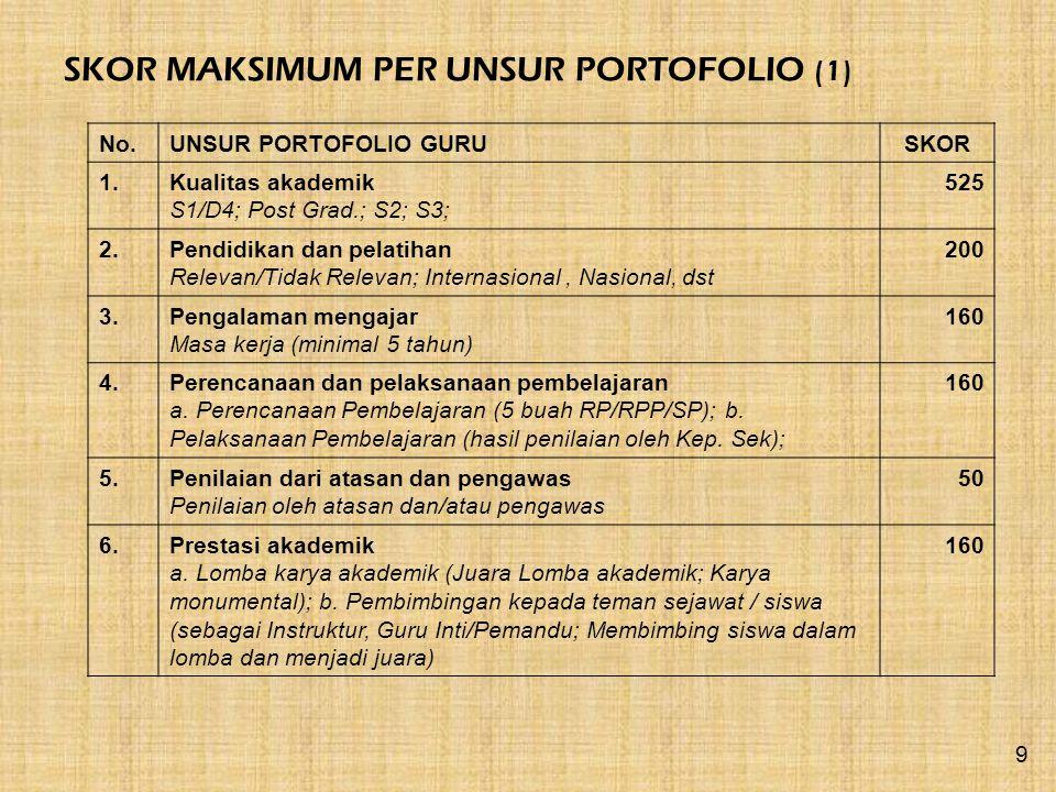 SKOR MAKSIMUM PER UNSUR PORTOFOLIO (1) No.UNSUR PORTOFOLIO GURUSKOR 1.Kualitas akademik S1/D4; Post Grad.; S2; S3; 525 2.Pendidikan dan pelatihan Rele