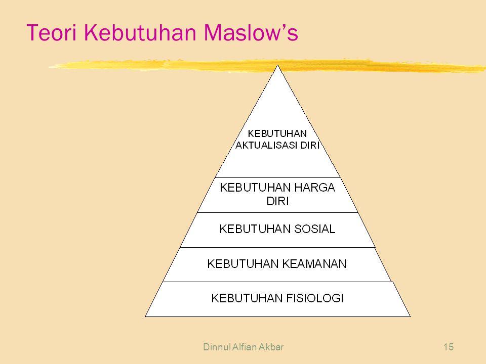 Dinnul Alfian Akbar15 Teori Kebutuhan Maslow's