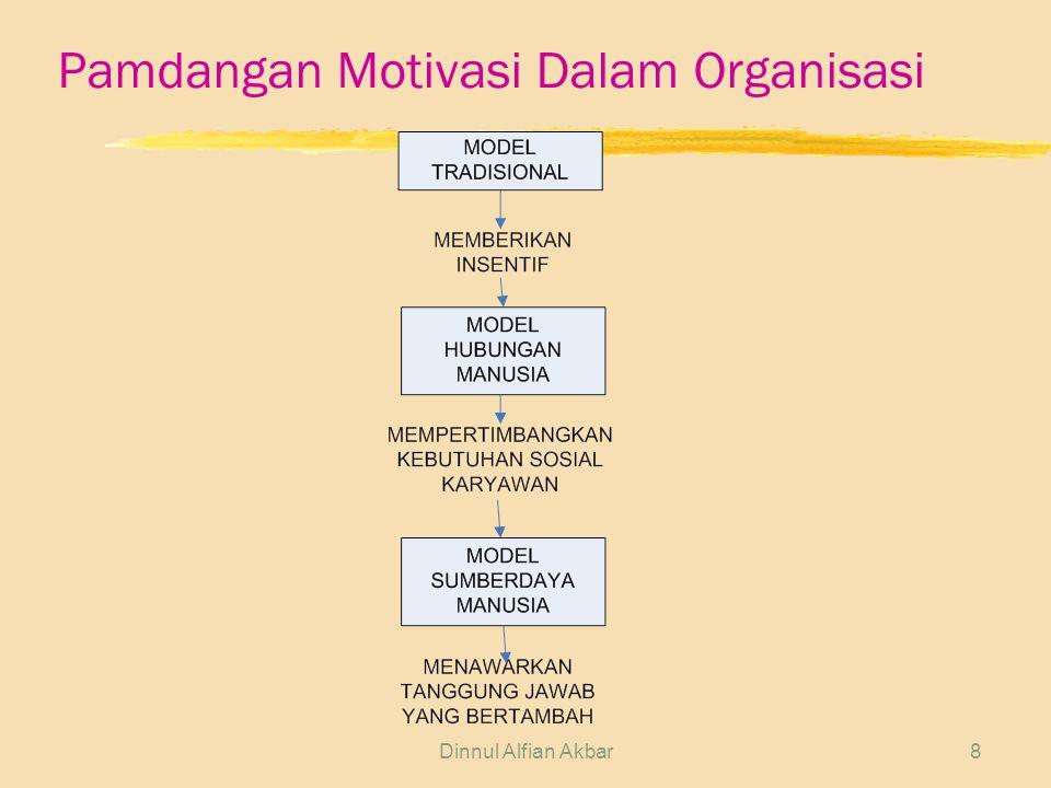 Dinnul Alfian Akbar8 Pamdangan Motivasi Dalam Organisasi