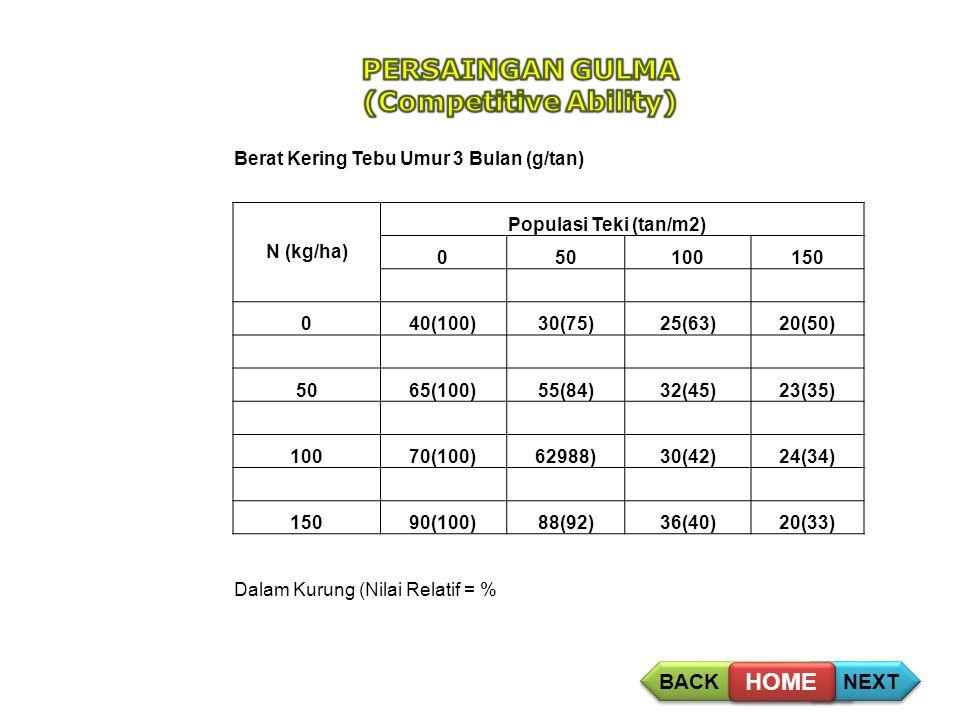Alelopati BACK NEXT HOME Berat Kering Tebu Umur 3 Bulan (g/tan) Populasi Teki (tan/m2) N (kg/ha) 050100150 040(100)30(75)25(63)20(50) 5065(100)55(84)32(45)23(35) 10070(100)62988)30(42)24(34) 15090(100)88(92)36(40)20(33) Dalam Kurung (Nilai Relatif = %