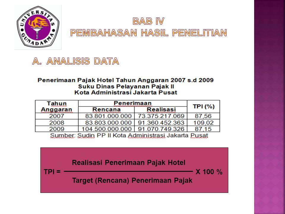 Realisasi Penerimaan Pajak Hotel TPI = X 100 % Target (Rencana) Penerimaan Pajak
