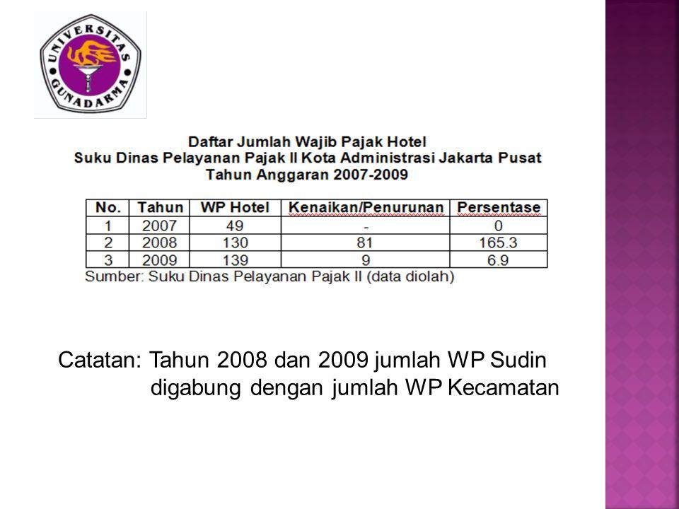 Catatan: Tahun 2008 dan 2009 jumlah WP Sudin digabung dengan jumlah WP Kecamatan