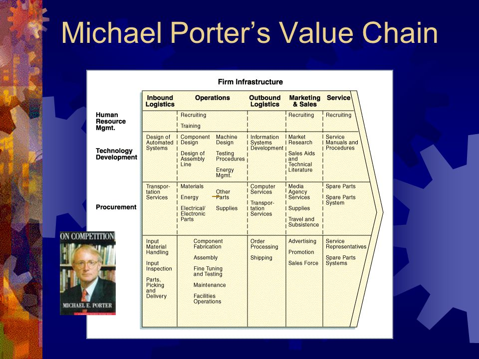 Michael Porter's Value Chain