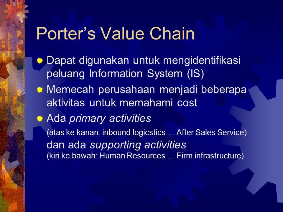 Porter's Value Chain  Dapat digunakan untuk mengidentifikasi peluang Information System (IS)  Memecah perusahaan menjadi beberapa aktivitas untuk memahami cost  Ada primary activities (atas ke kanan: inbound logicstics … After Sales Service) dan ada supporting activities (kiri ke bawah: Human Resources … Firm infrastructure)