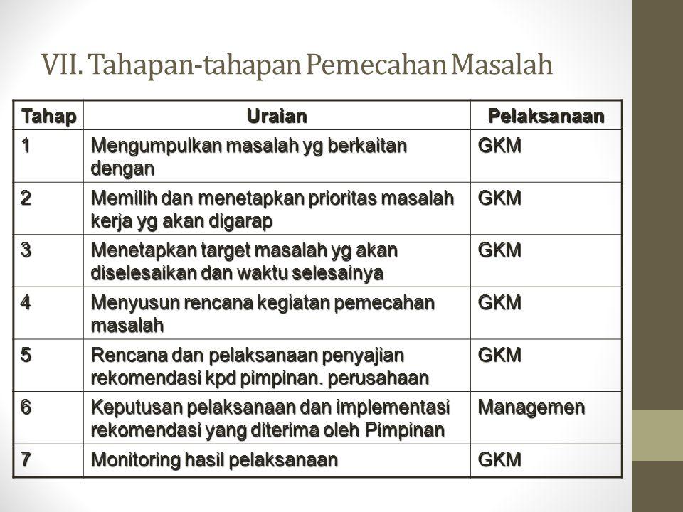 VII. Tahapan-tahapan Pemecahan Masalah TahapUraianPelaksanaan 1 Mengumpulkan masalah yg berkaitan dengan GKM 2 Memilih dan menetapkan prioritas masala
