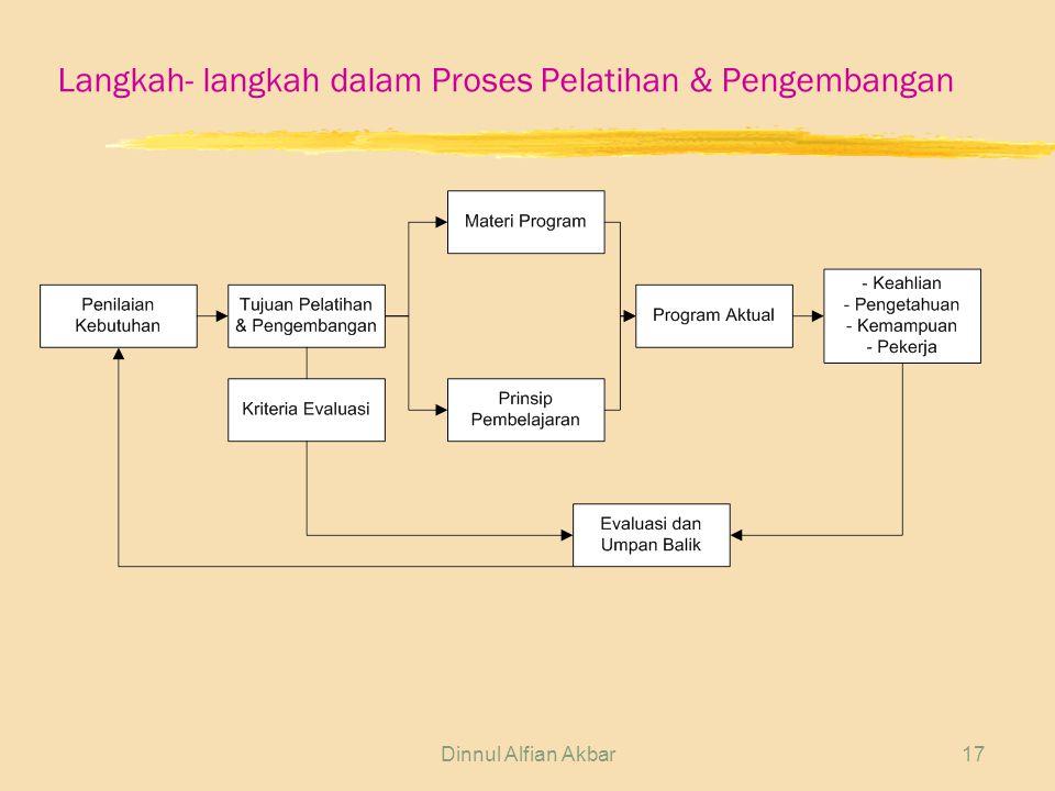 Dinnul Alfian Akbar17 Langkah- langkah dalam Proses Pelatihan & Pengembangan