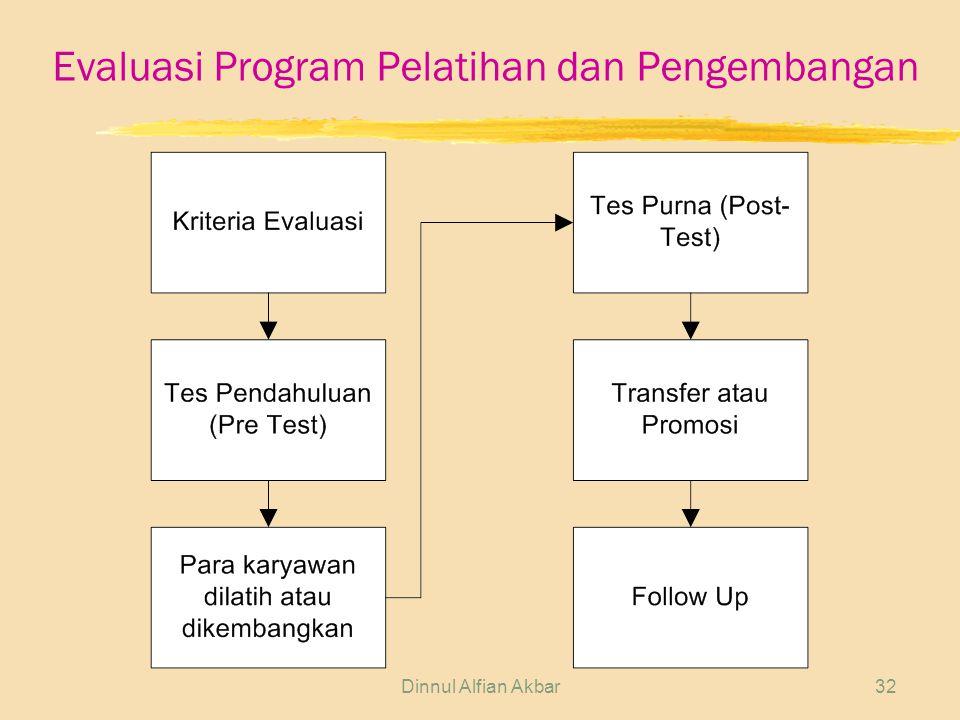 Dinnul Alfian Akbar32 Evaluasi Program Pelatihan dan Pengembangan
