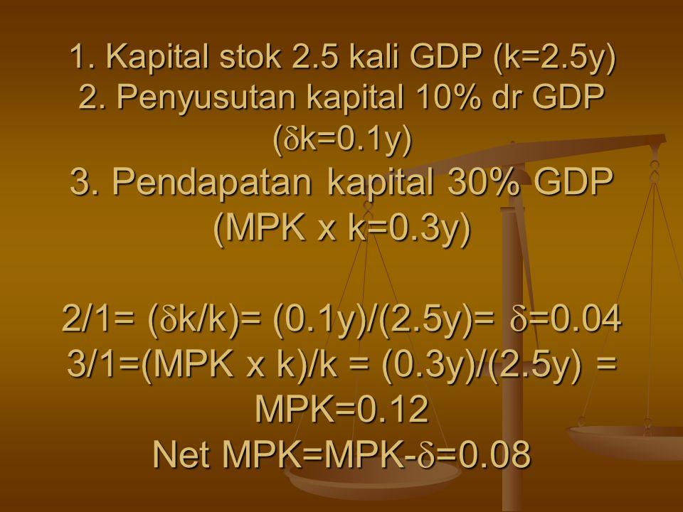 1. Kapital stok 2.5 kali GDP (k=2.5y) 2. Penyusutan kapital 10% dr GDP (  k=0.1y) 3. Pendapatan kapital 30% GDP (MPK x k=0.3y) 2/1= (  k/k)= (0.1y)/