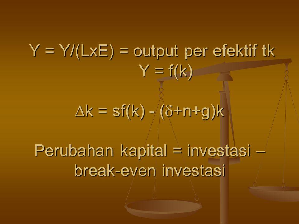 Y = Y/(LxE) = output per efektif tk Y = f(k)  k = sf(k) - (  +n+g)k Perubahan kapital = investasi – break-even investasi Y = Y/(LxE) = output per ef