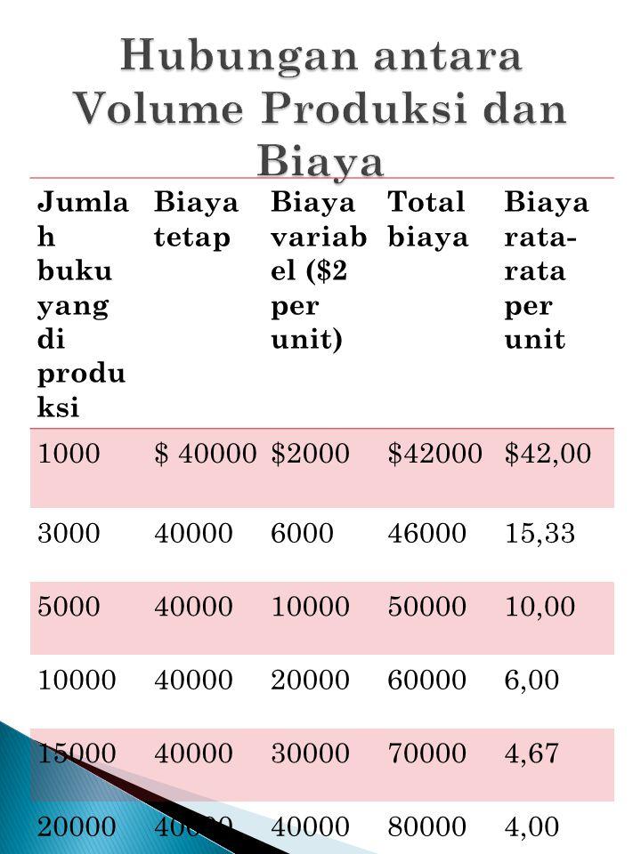 Jumla h buku yang di produ ksi Biaya tetap Biaya variab el ($2 per unit) Total biaya Biaya rata- rata per unit 1000$ 40000$2000$42000$42,00 3000400006
