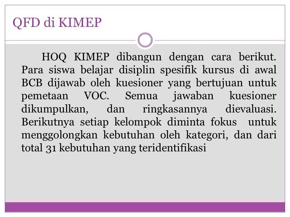 QFD di KIMEP HOQ KIMEP dibangun dengan cara berikut. Para siswa belajar disiplin spesifik kursus di awal BCB dijawab oleh kuesioner yang bertujuan unt