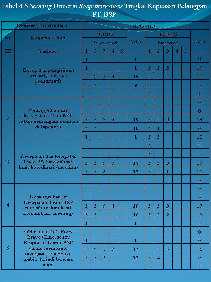 Tabel 4.5 Scoring Dimensi Reliability Tingkat Kepuasan Pelanggan PT. BSP (Lanjutan)