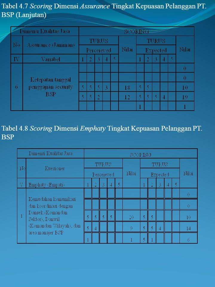 Tabel 4.7 Scoring Dimensi Assurance Tingkat Kepuasan Pelanggan PT. BSP