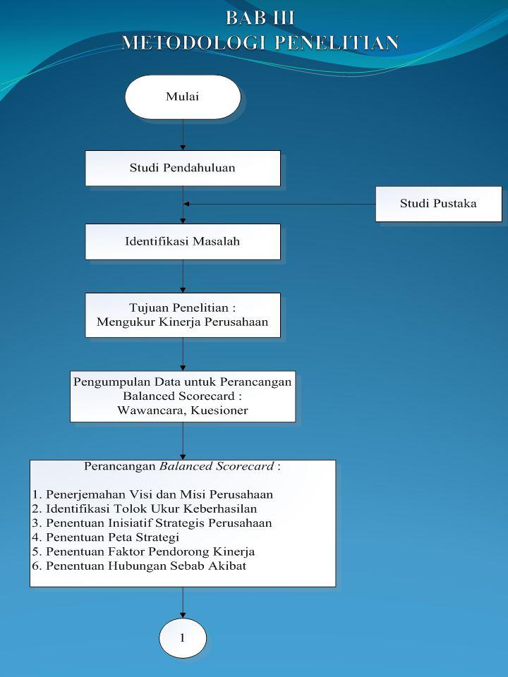 1.1Latar Belakang 1.2Identifikasi Masalah dan Perumusan Masalah Apakah kinerja PT. BSP berdasarkan 4 perspektif pada BSC sudah memenuhi sasaran tujuan