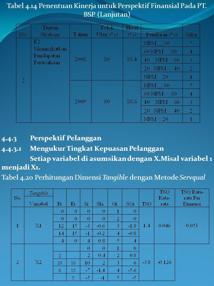 Tabel 4.14 Penentuan Kinerja untuk Perspektif Finansial Pada PT. BSP (Lanjutan)