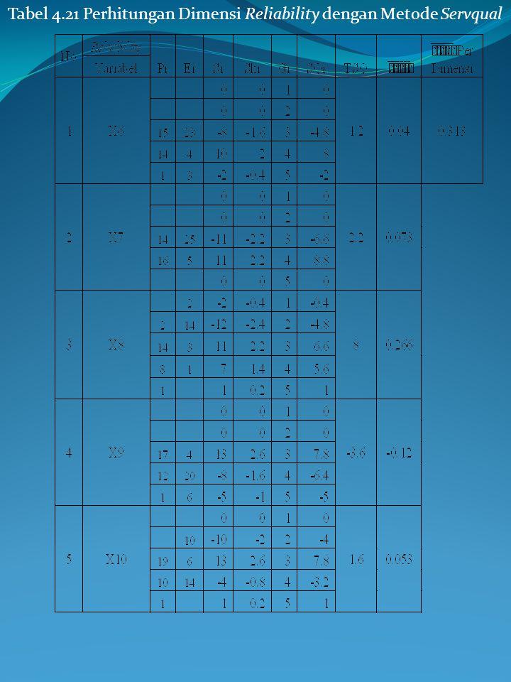 Tabel 4.20 Perhitungan Dimensi Tangible dengan Metode Servqual (Lanjutan) Pada Tabel 4.20 di atas dapat dilihat nilai tertinggi terdapat pada variabel