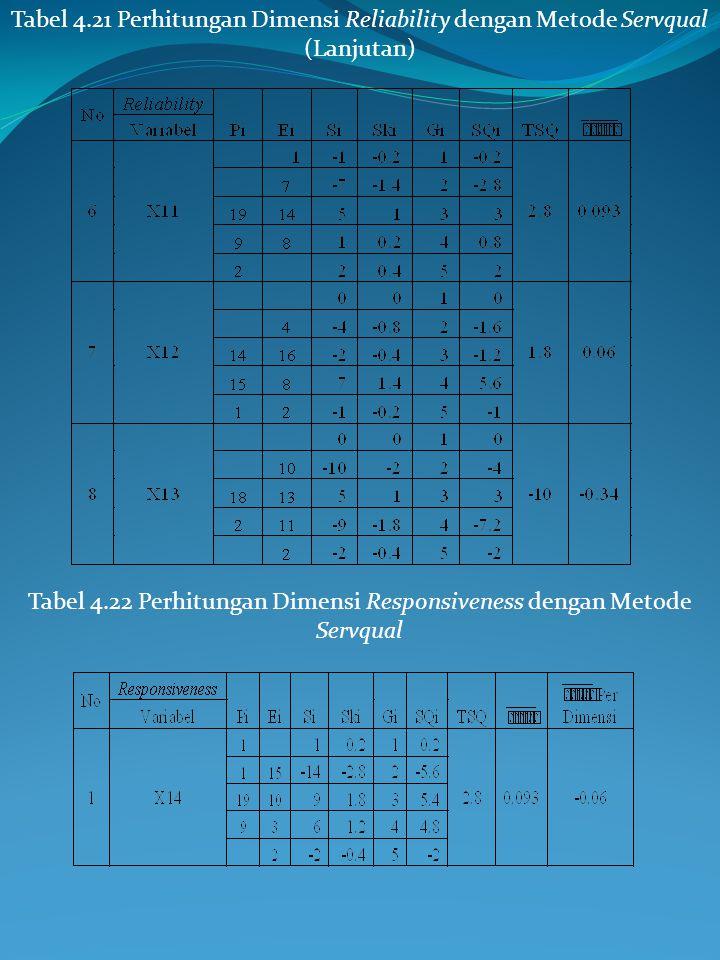 Tabel 4.21 Perhitungan Dimensi Reliability dengan Metode Servqual